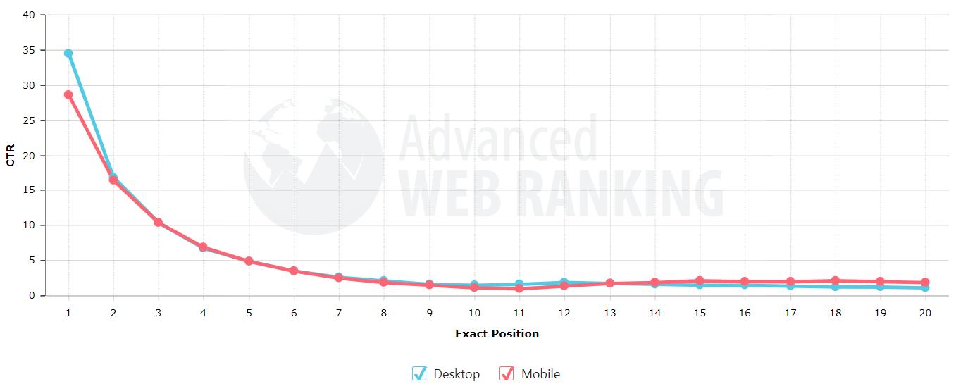 Google organikus átkattintási arány asztali gép és mobil eszközök - Advanced Web Ranking