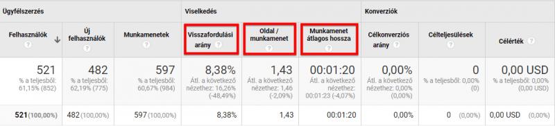 Visszafordulási arány, Munkamenet átlagos hossza - Google Analytics