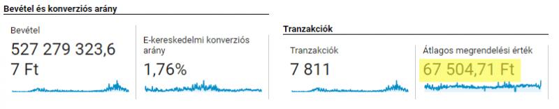 Bevétel és konverziós arány - Google Analytics E-kereskedelem