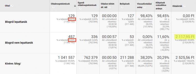 Blog lepattanási arány - Google Analytics egyéni szegmens