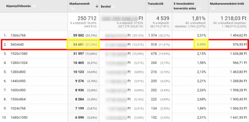 Képernyőfelbontás Chrome böngészővel, ekereskedelmi értékek - Google Analytics egyéni jelentés