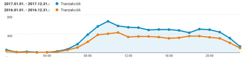 Tranzakciók száma óránként - Google Analytics egyéni éves jelentés