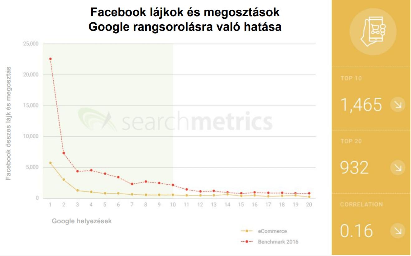 Facebook lájkok és megosztások Google rangsorolására való hatása