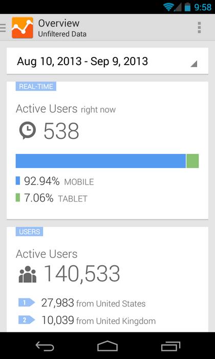 Google Analytics újratervezett felület
