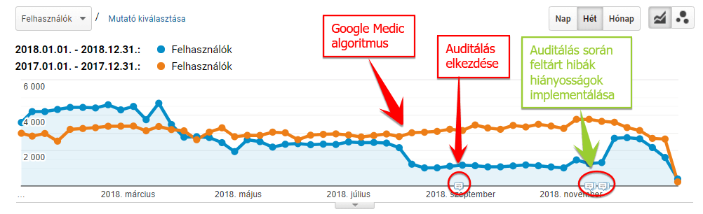 2018 augusztus - Google medic algoritmus hatása az egészségügyi oldalakra