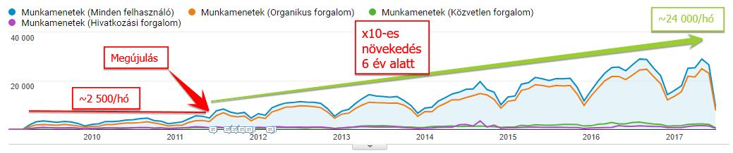 Google organikus forgalom változása - esettanulmány