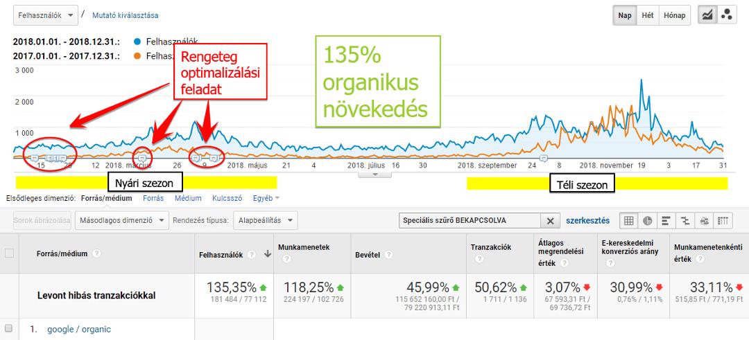 Google organikus növekedés - webáruház 2017-2018