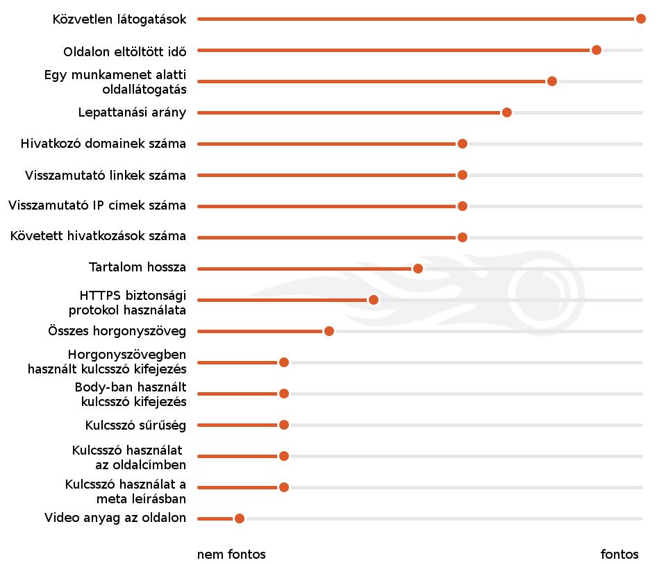 Google rangsorolási tényezők fontossági sorrendben - SEMrush