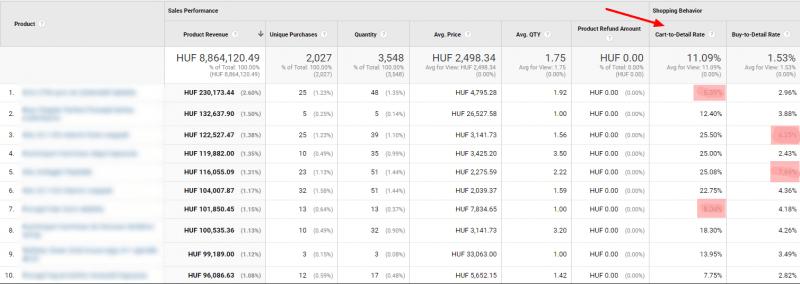 Kosár-részlet és vásárlás-részlet arány - Enhanced ecommerce