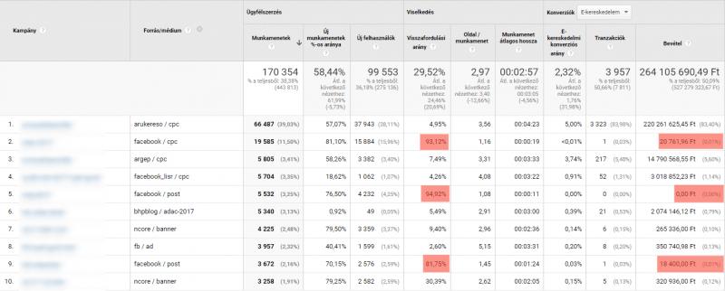 Fizetett és nem fizetett kampányok - Google Analytics éves egyéni jelentés