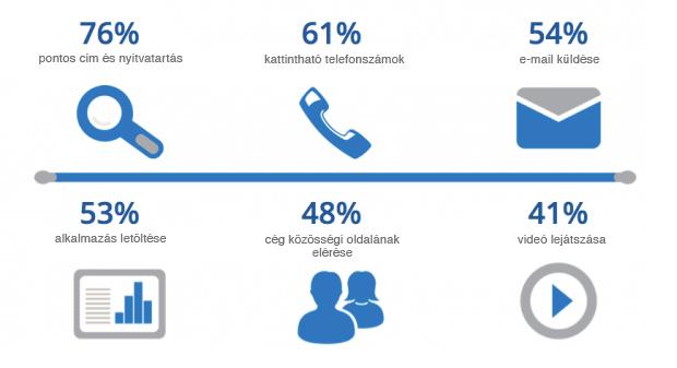 Kiskereskedelmi mobil oldalakkal szembeni elvárások
