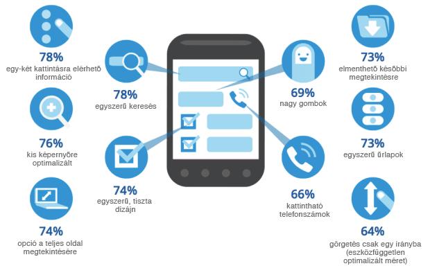 Mobil oldallal kapcsolatos kapcsolatos általános elvárások