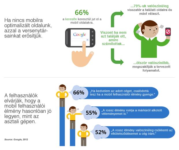 Mobile élménnyel kapcsolatos felhasználói vélemények és viselkedés