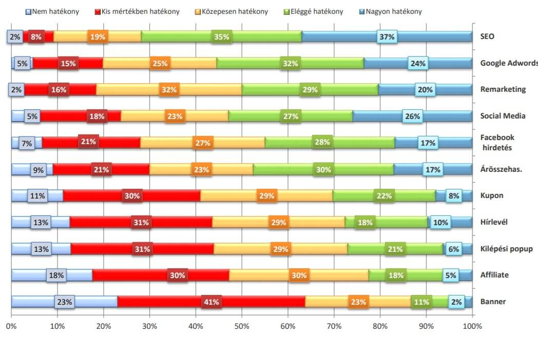 Nagy webaruház felmérés - marketing csatornák - 2018