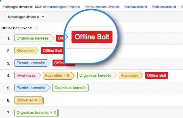 Offline konverziók megjelenítése - Google Analytics