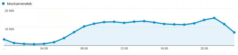Munkamenetek óránként - Google Analytics éves jelentés