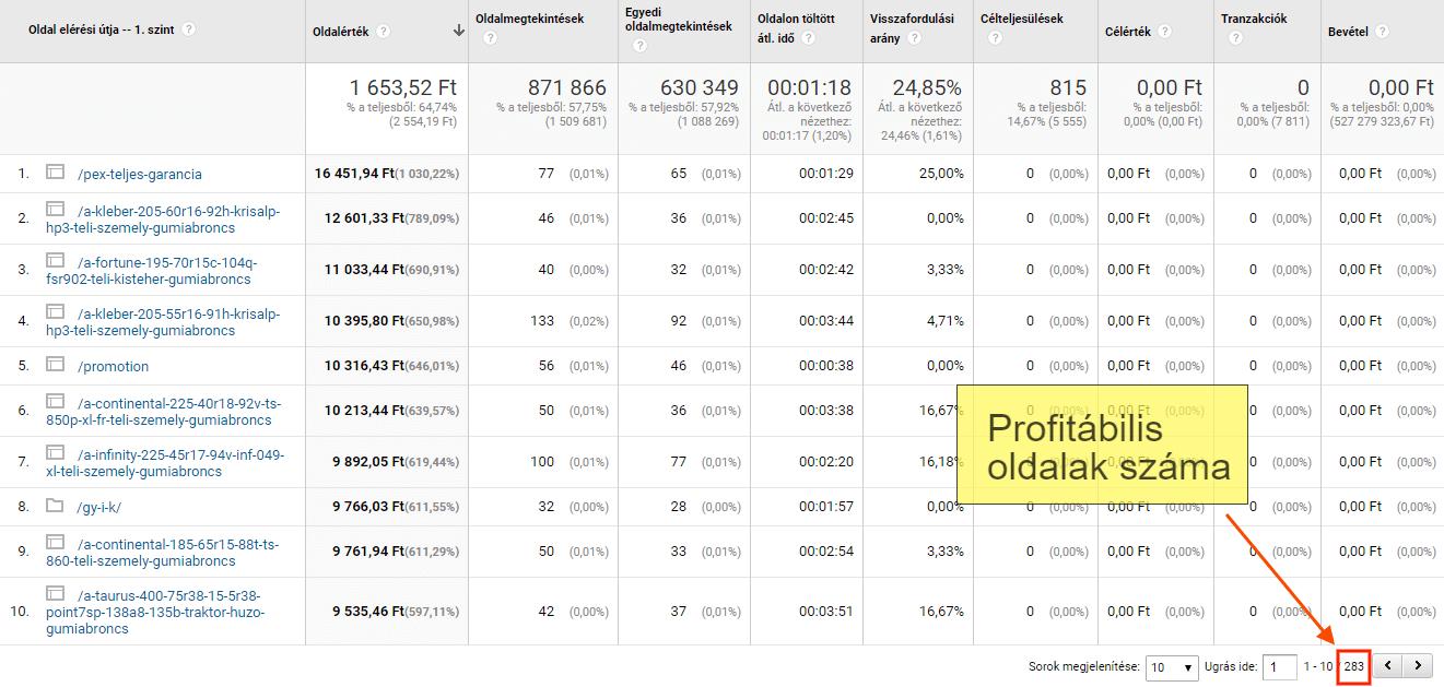 Profit index: profitábilis oldalak száma