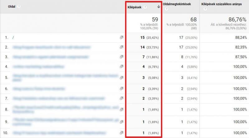 Top kilépési oldalak - Google Analytics