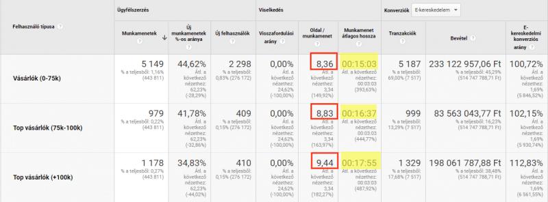 Top vásárlók viselkedése - Google Analytics egyéni szegmens