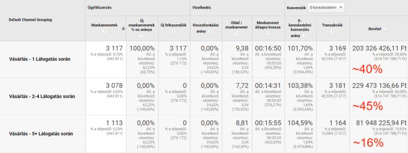 Vásárlás látogatás szám fügvénye alapján - Google Analytics egyéni szegmens