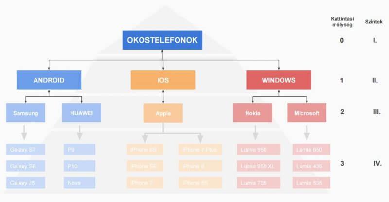 Webhely piramis architektúra (okostelefonok) - illusztráció